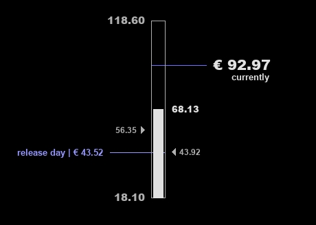 Diagram showing the price ranges of Dark Sound since its release date.